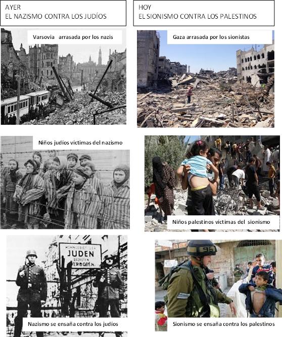 Gaza y sionismo